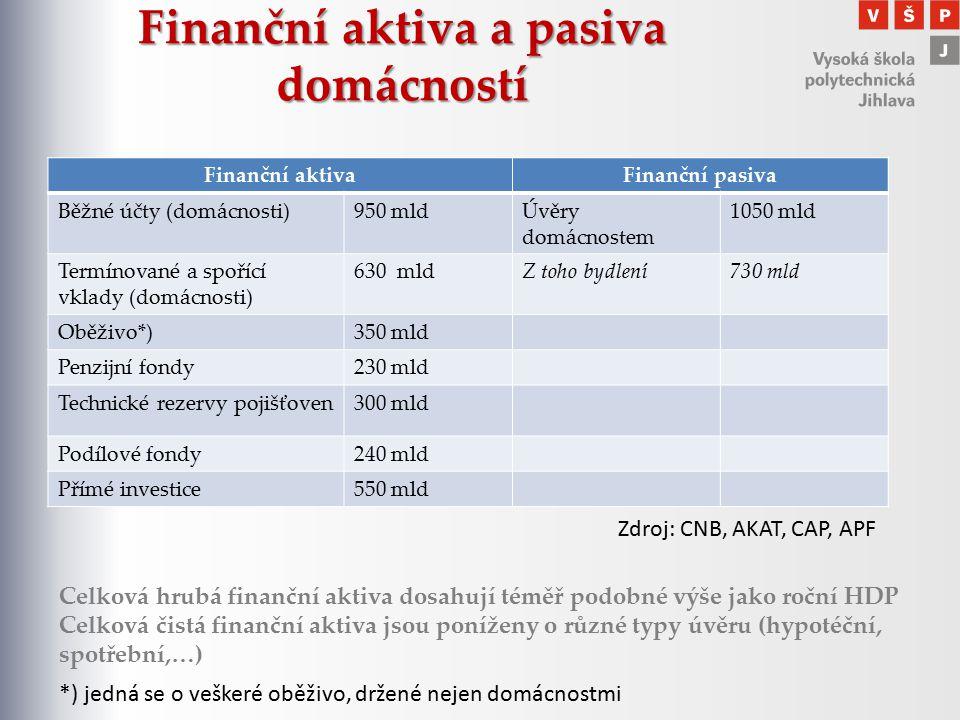 Finanční aktiva a pasiva domácností