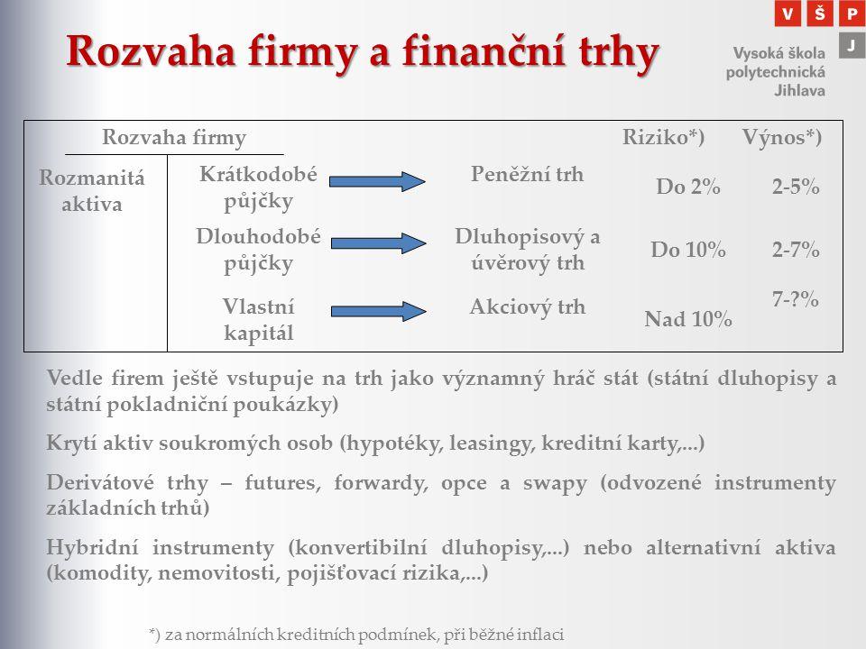 Rozvaha firmy a finanční trhy