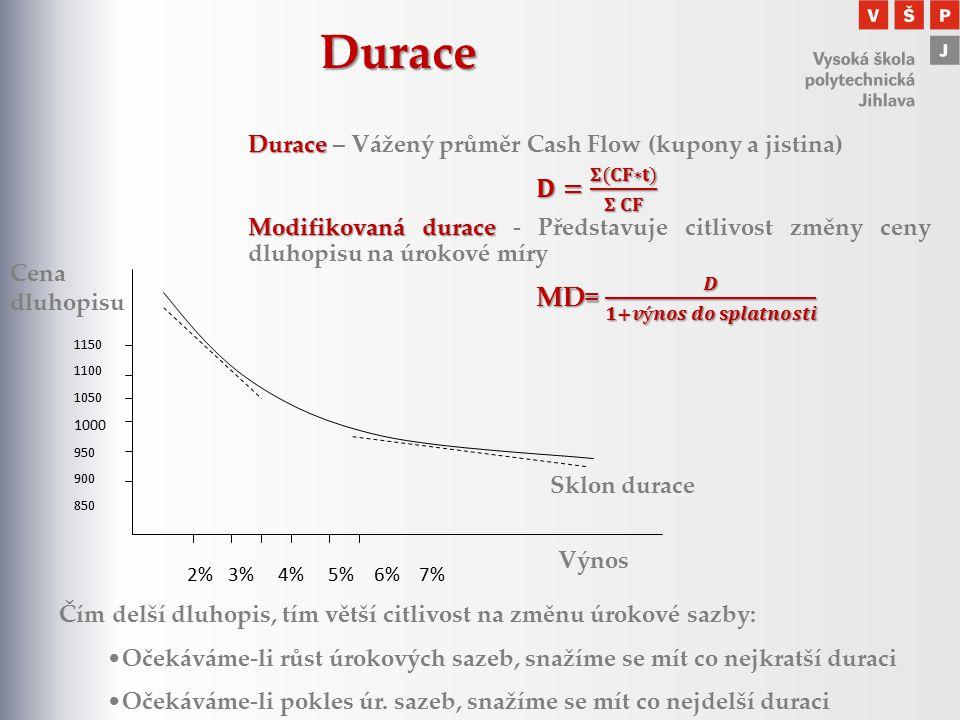Durace 𝐃= 𝚺(𝐂𝐅∗𝐭) 𝚺 𝐂𝐅 MD= 𝑫 𝟏+𝒗ý𝒏𝒐𝒔 𝒅𝒐 𝐬𝒑𝒍𝒂𝒕𝒏𝒐𝒔𝒕𝒊