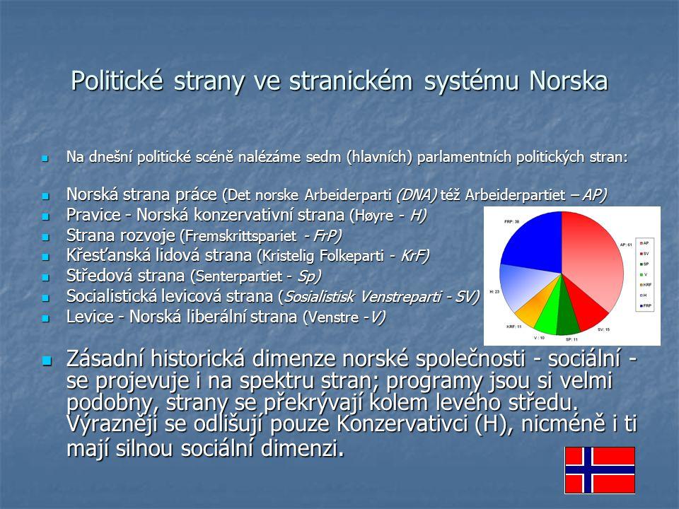 Politické strany ve stranickém systému Norska