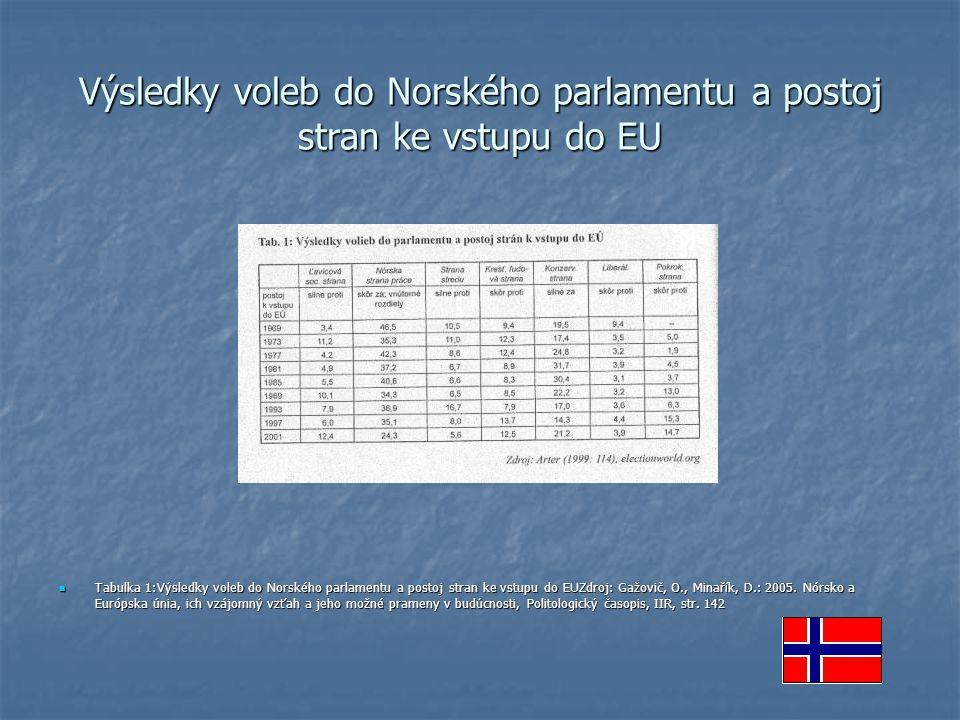 Výsledky voleb do Norského parlamentu a postoj stran ke vstupu do EU