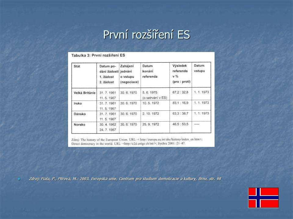 První rozšíření ES Zdroj: Fiala, P., Pitrová, M.: 2003.