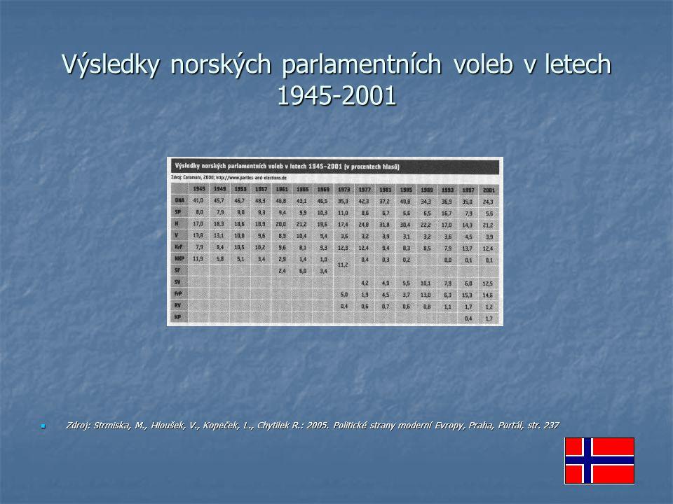 Výsledky norských parlamentních voleb v letech 1945-2001