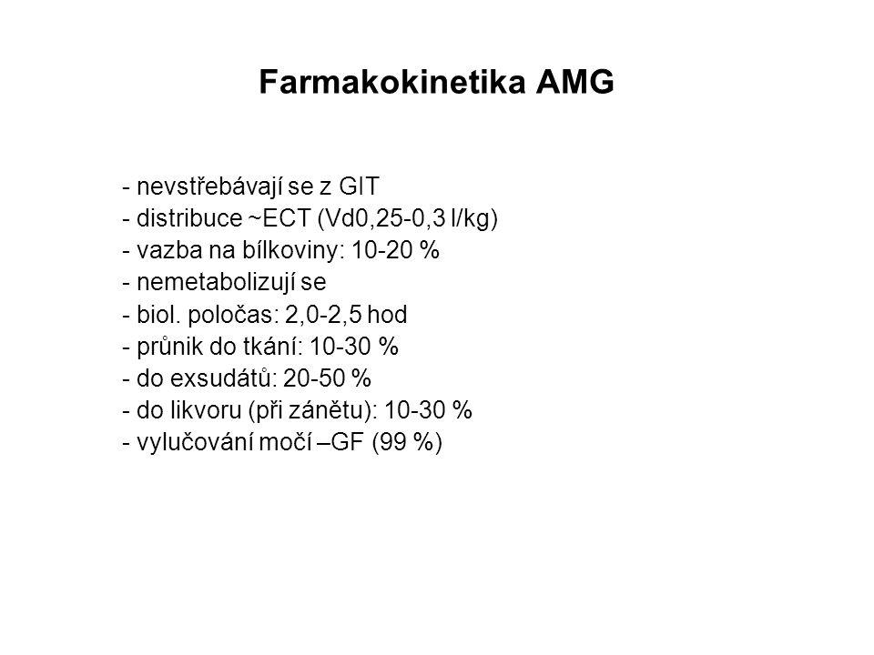 Farmakokinetika AMG - nevstřebávají se z GIT