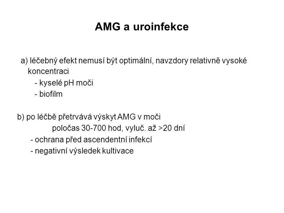 AMG a uroinfekce a) léčebný efekt nemusí být optimální, navzdory relativně vysoké koncentraci. - kyselé pH moči.