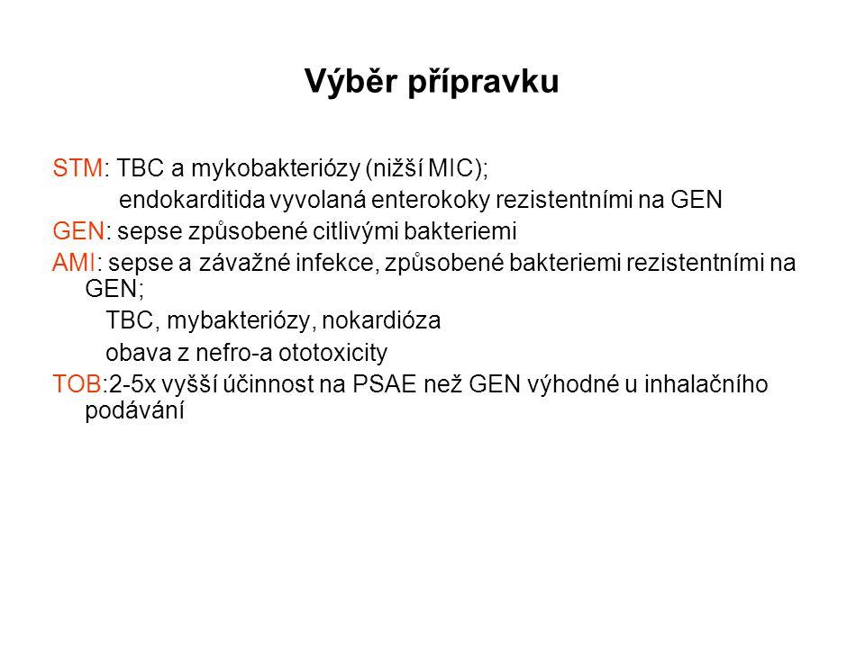Výběr přípravku STM: TBC a mykobakteriózy (nižší MIC);