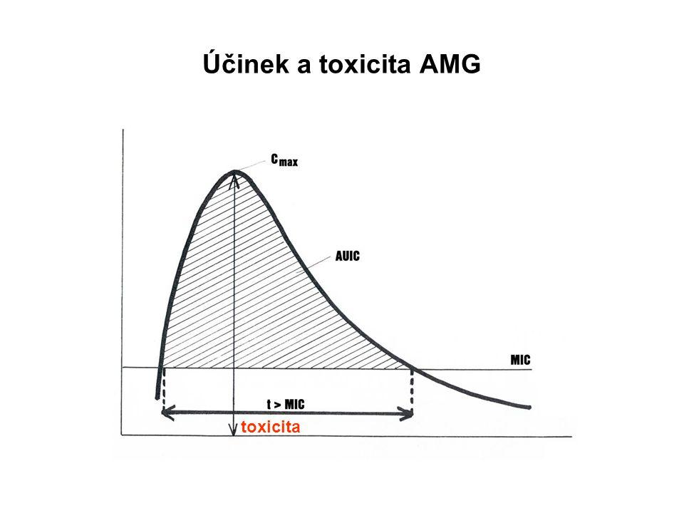 Účinek a toxicita AMG toxicita
