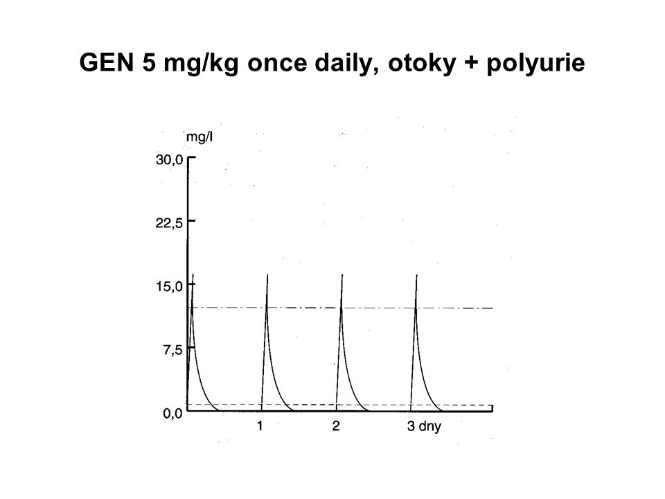 GEN 5 mg/kg once daily, otoky + polyurie