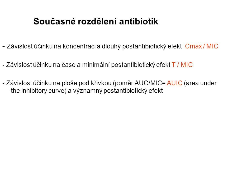 Současné rozdělení antibiotik