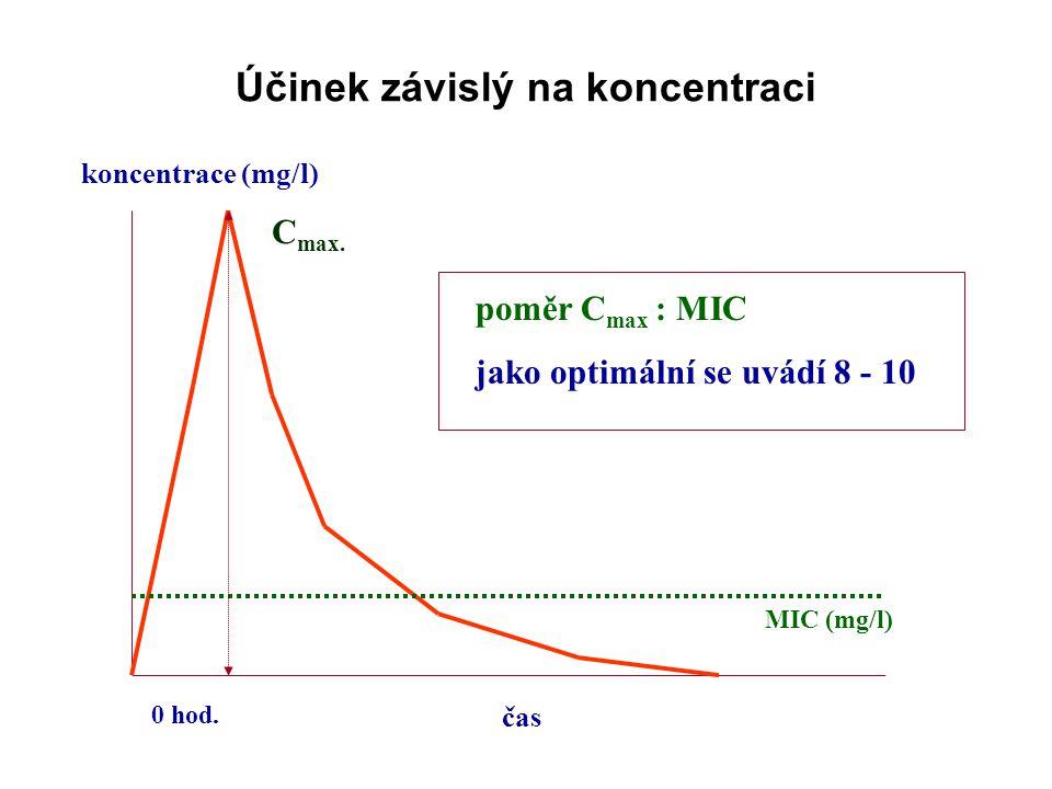 Účinek závislý na koncentraci