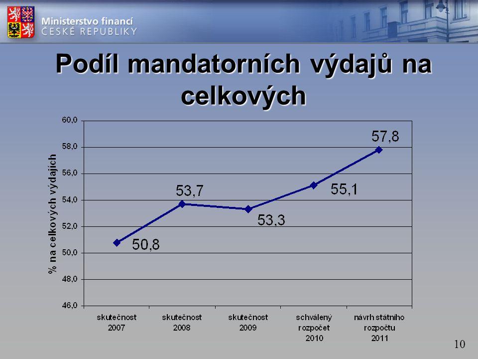 Podíl mandatorních výdajů na celkových