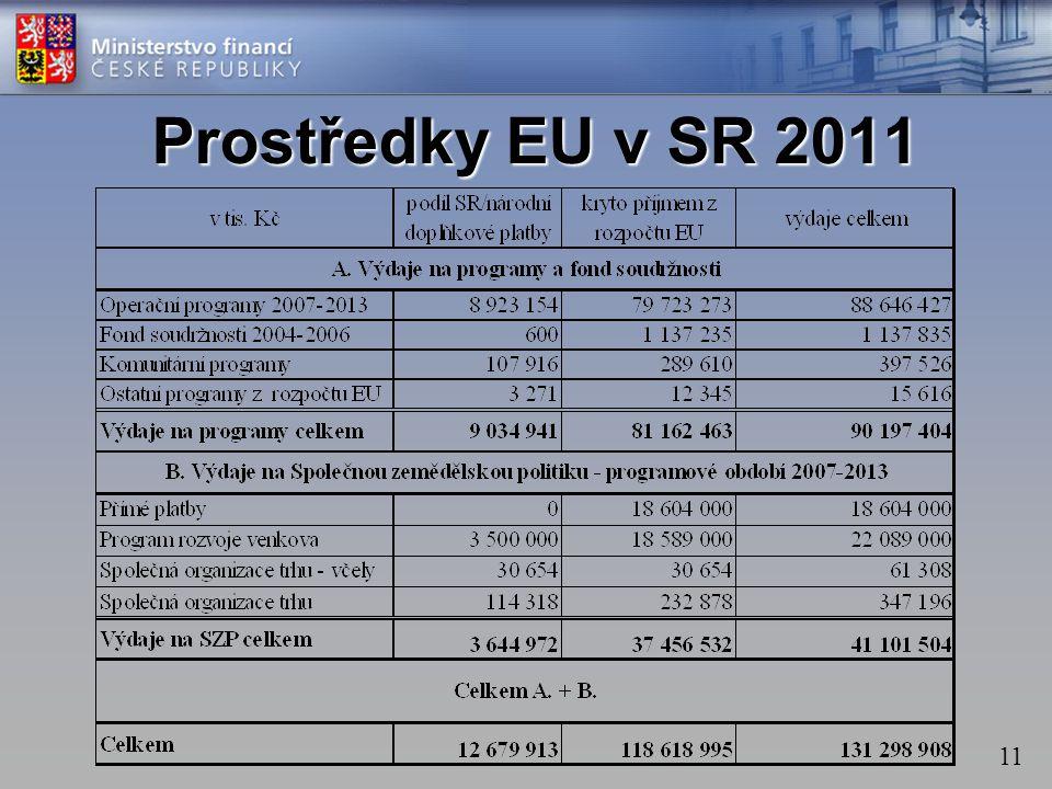 Prostředky EU v SR 2011