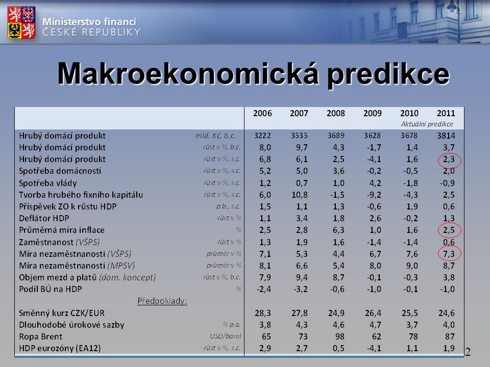 Makroekonomická predikce