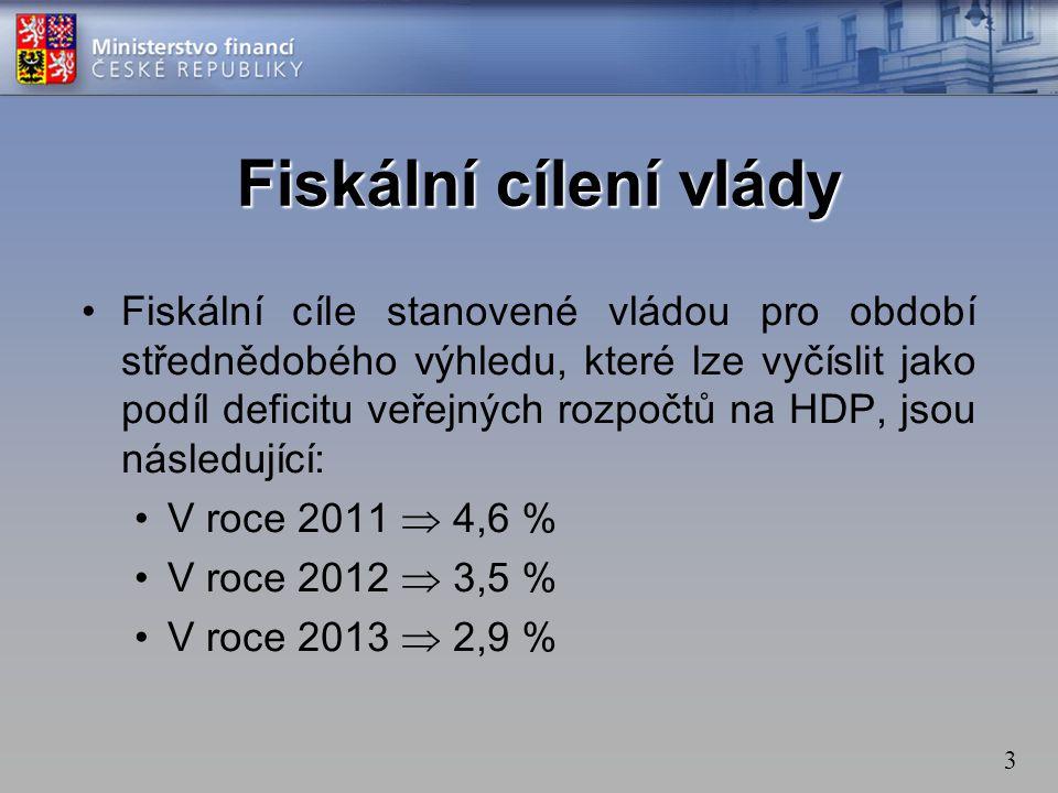 Fiskální cílení vlády