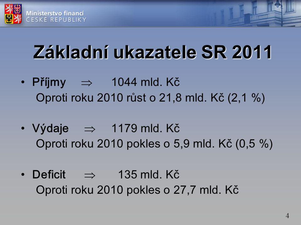 Základní ukazatele SR 2011 Příjmy  1044 mld. Kč