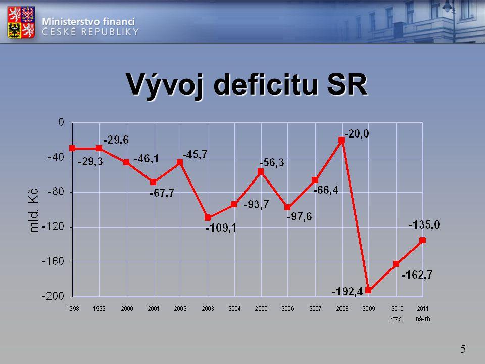 Vývoj deficitu SR