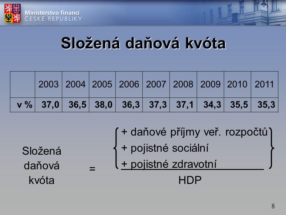 Složená daňová kvóta + daňové příjmy veř. rozpočtů + pojistné sociální