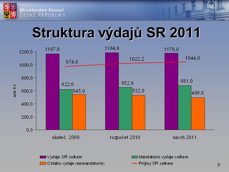Struktura výdajů SR 2011