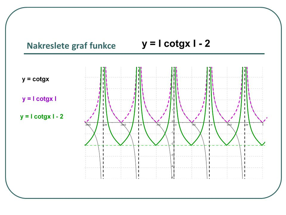 Nakreslete graf funkce