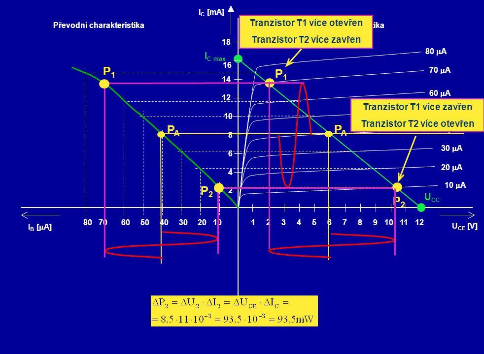 P1 PA P2 Tranzistor T1 více otevřen Tranzistor T2 více zavřen IC max