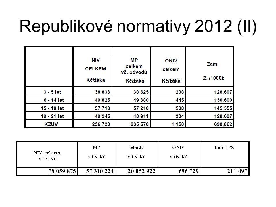 Republikové normativy 2012 (II)