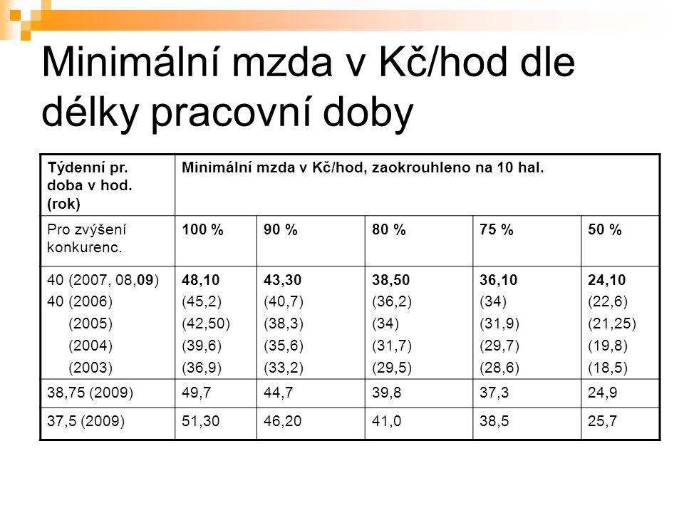 Minimální mzda v Kč/hod dle délky pracovní doby