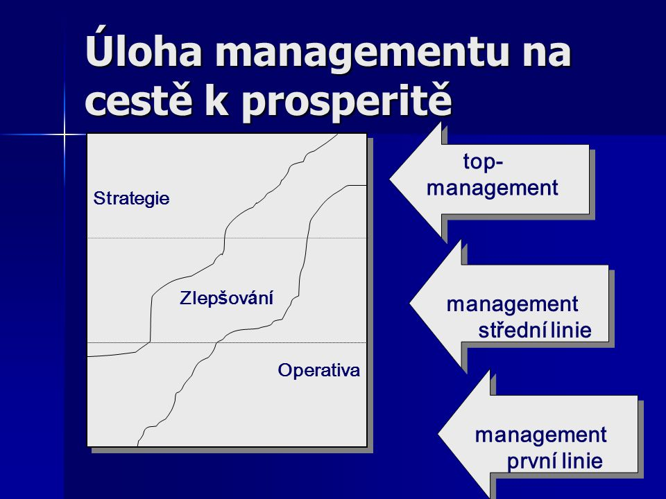 Úloha managementu na cestě k prosperitě