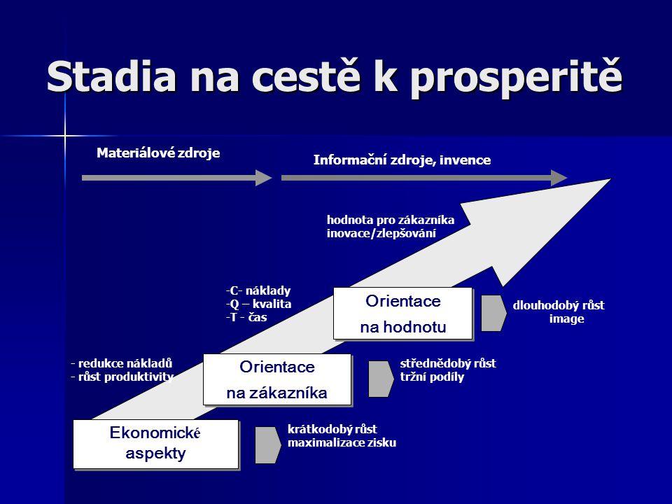 Stadia na cestě k prosperitě