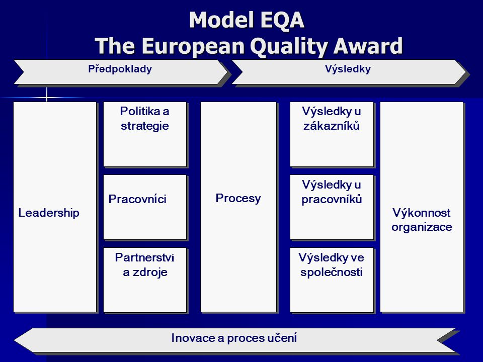 Model EQA The European Quality Award
