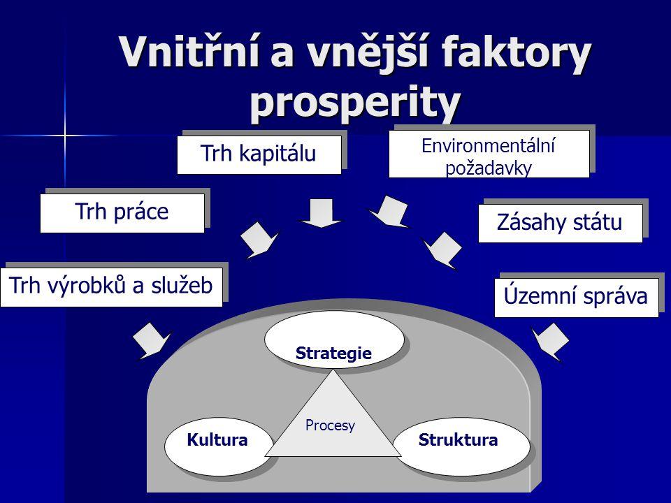 Vnitřní a vnější faktory prosperity