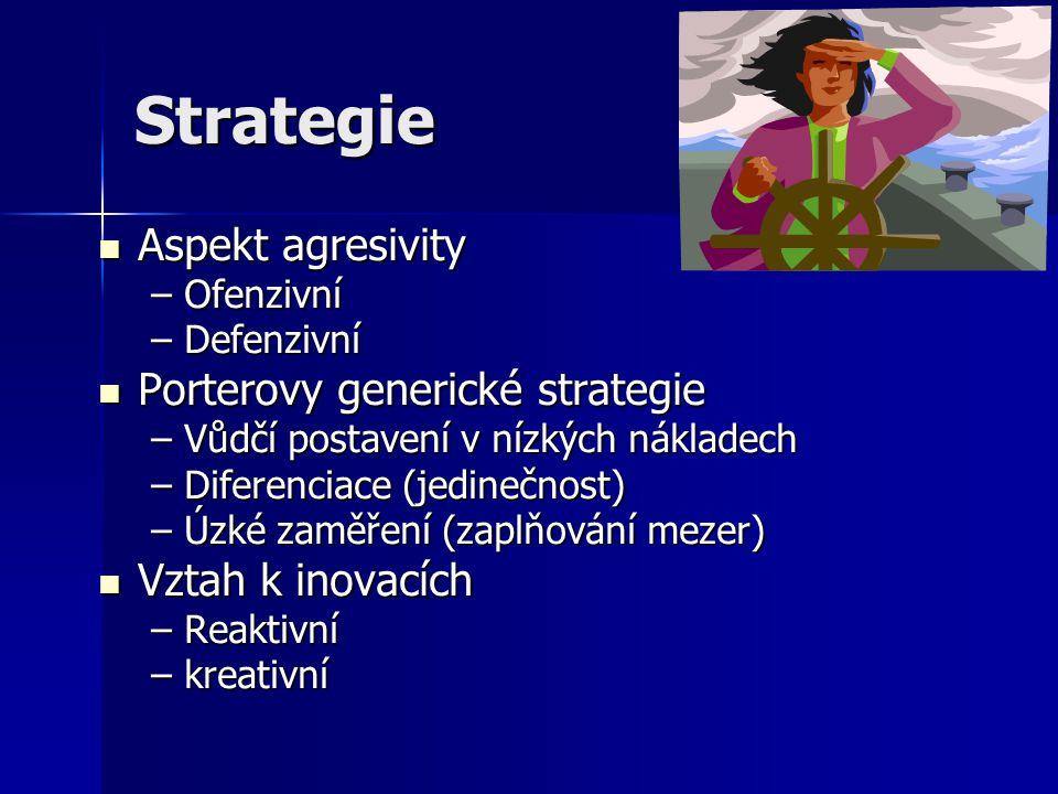 Strategie Aspekt agresivity Porterovy generické strategie