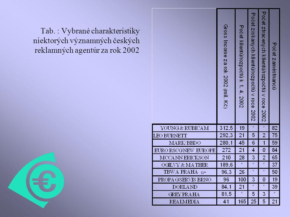 Tab. : Vybrané charakteristiky niektorých významných českých reklamných agentúr za rok 2002