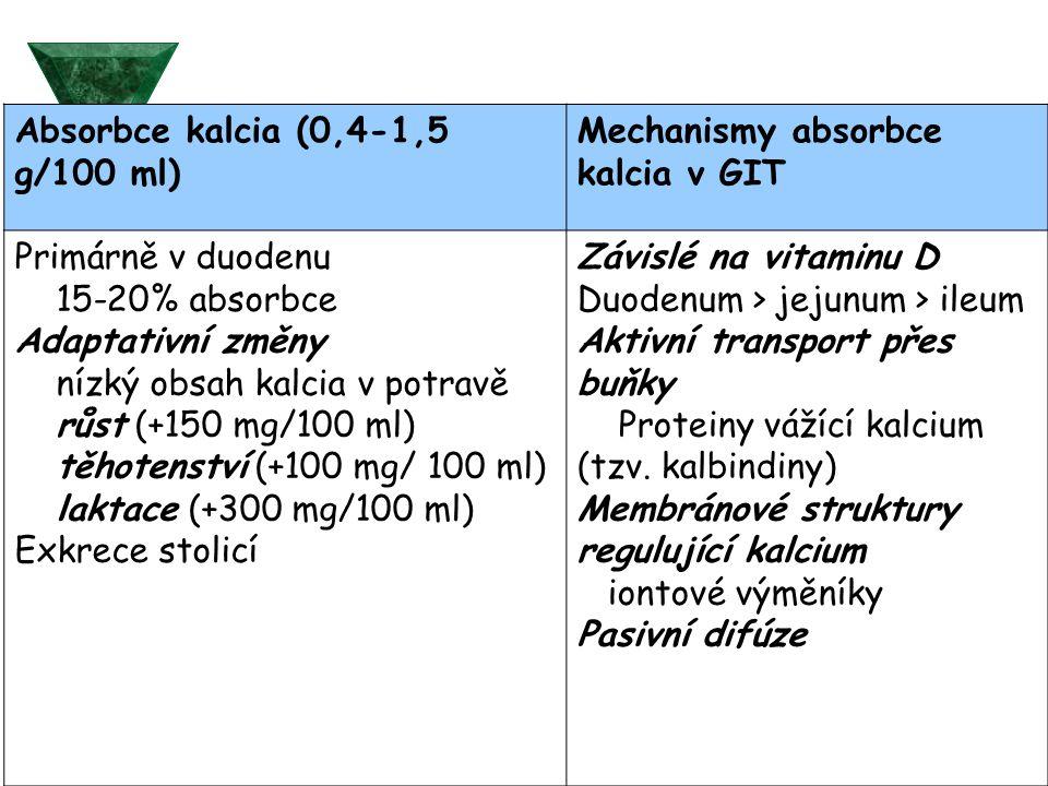 Absorbce kalcia (0,4-1,5 g/100 ml)