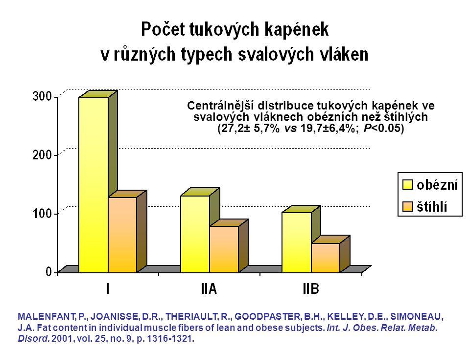 Centrálnější distribuce tukových kapének ve svalových vláknech obézních než štíhlých (27,2± 5,7% vs 19,7±6,4%; P<0.05)