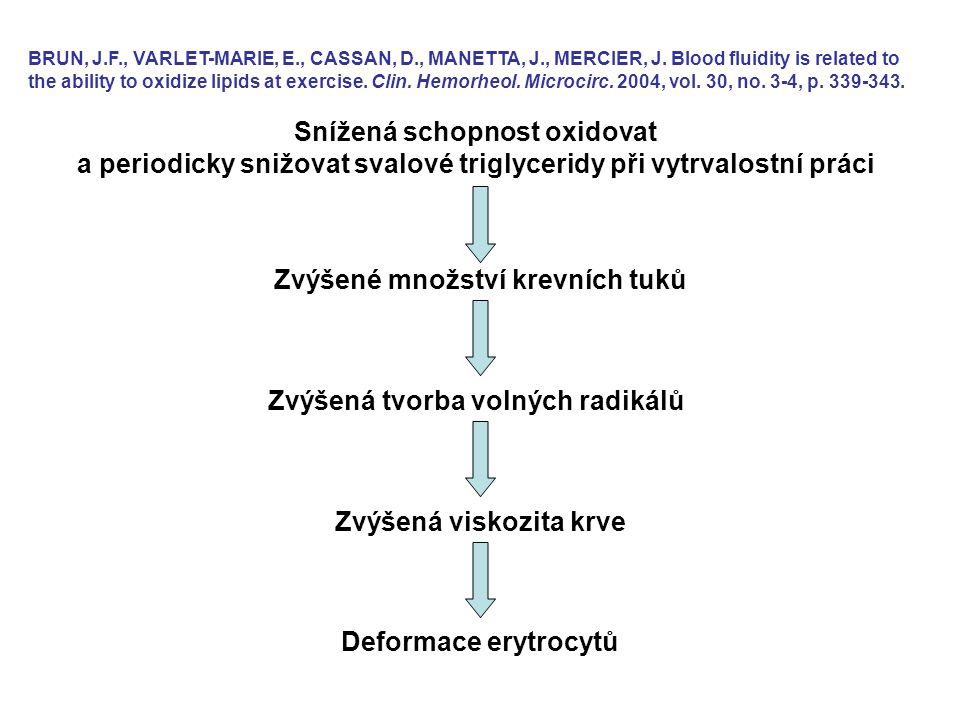 Zvýšená viskozita krve