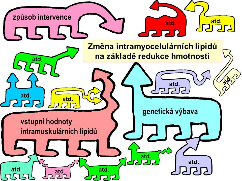 Změna intramyocelulárních lipidů na základě redukce hmotnosti