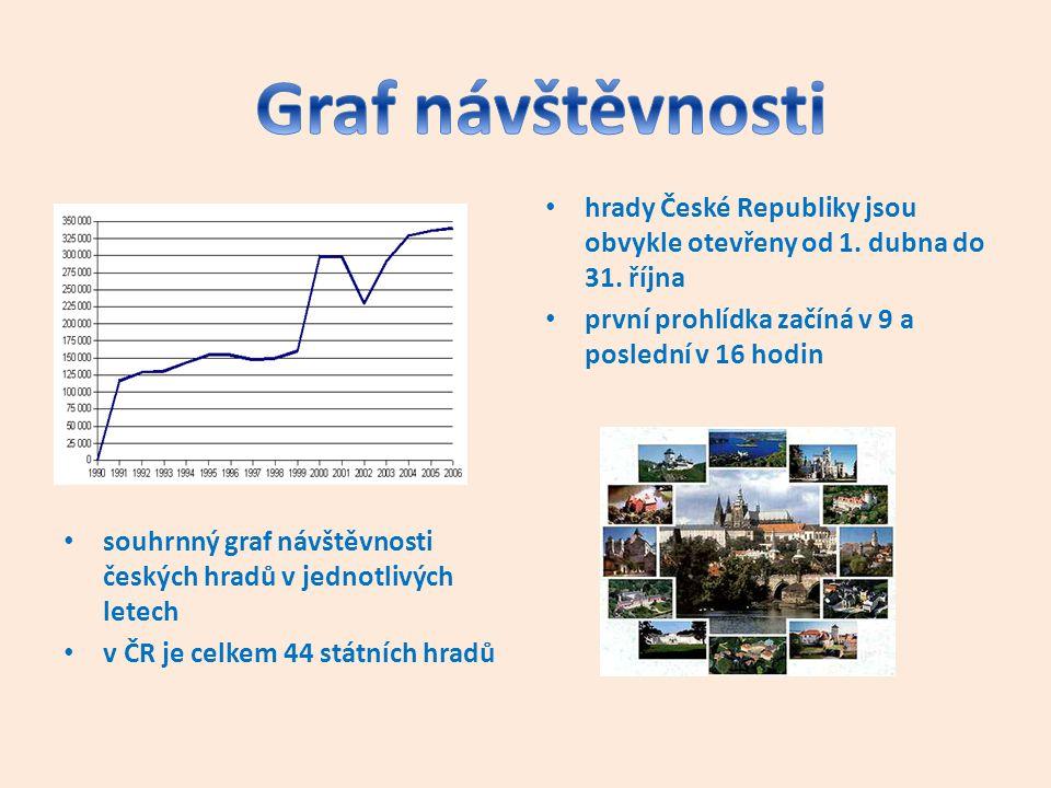 Graf návštěvnosti souhrnný graf návštěvnosti českých hradů v jednotlivých letech. v ČR je celkem 44 státních hradů.