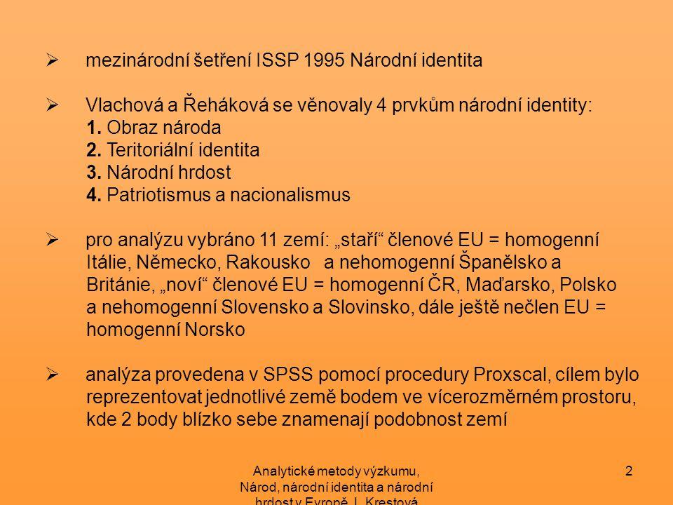 mezinárodní šetření ISSP 1995 Národní identita