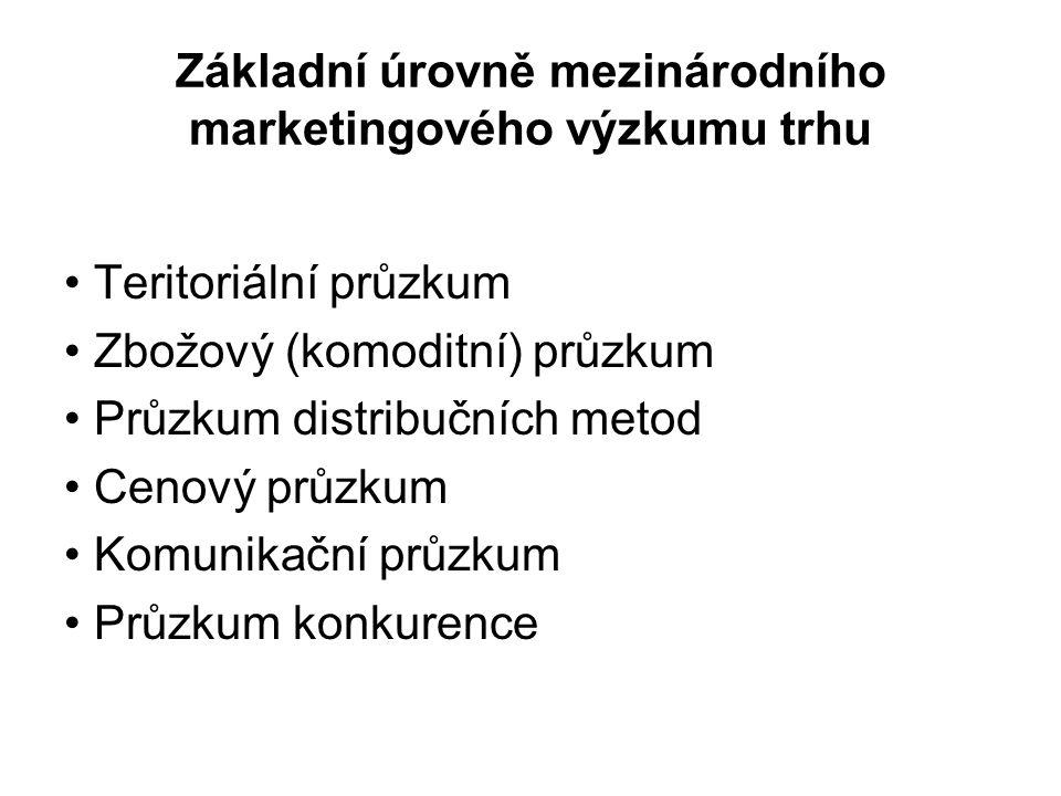 Základní úrovně mezinárodního marketingového výzkumu trhu