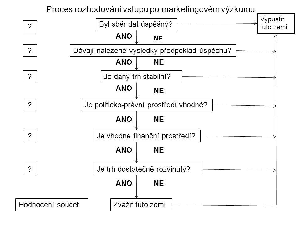 Proces rozhodování vstupu po marketingovém výzkumu