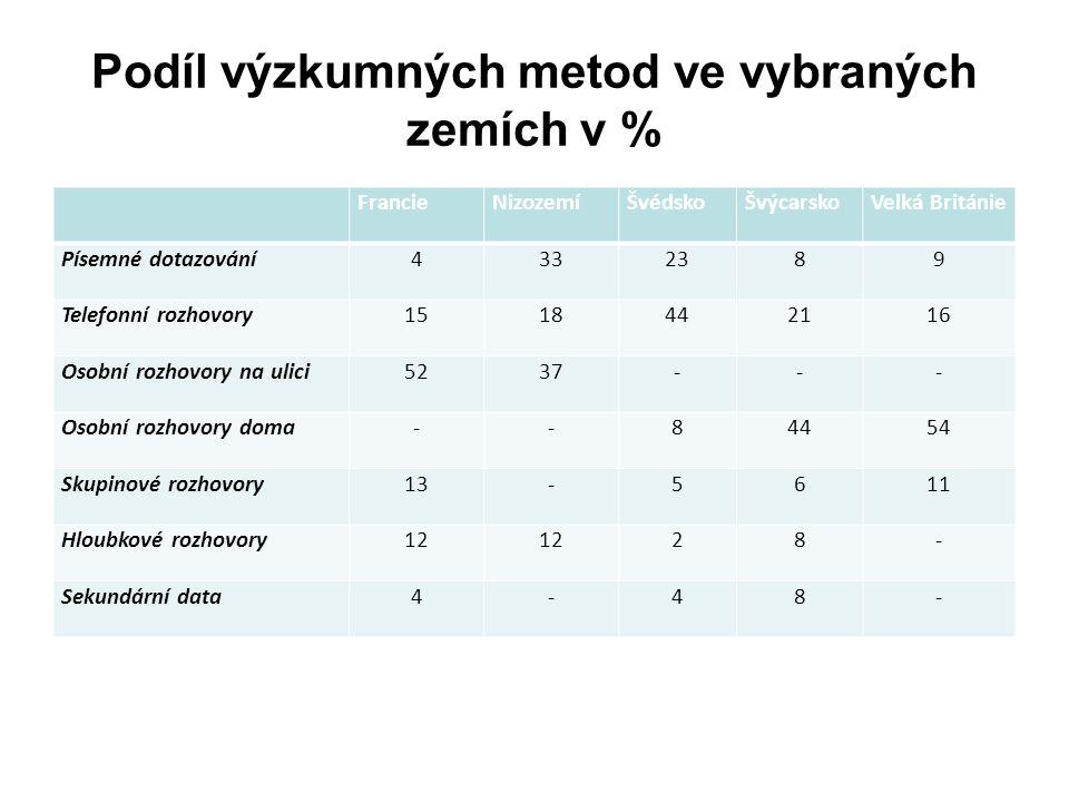 Podíl výzkumných metod ve vybraných zemích v %