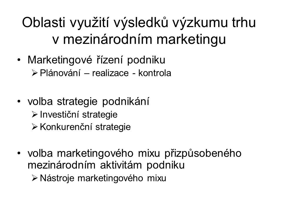 Oblasti využití výsledků výzkumu trhu v mezinárodním marketingu