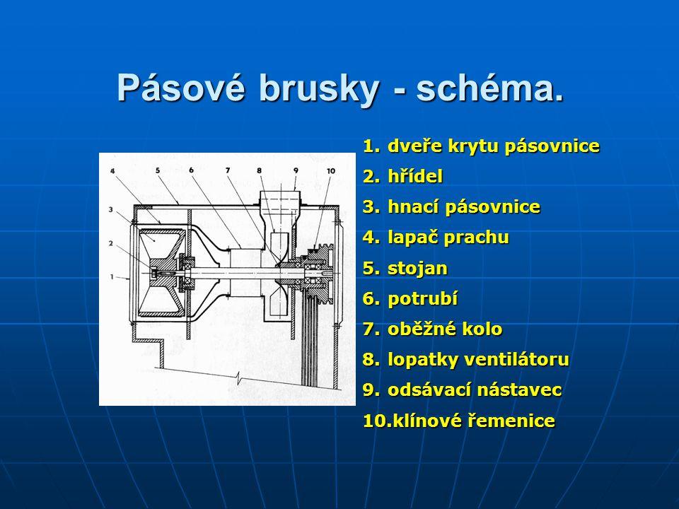 Pásové brusky - schéma. dveře krytu pásovnice hřídel hnací pásovnice