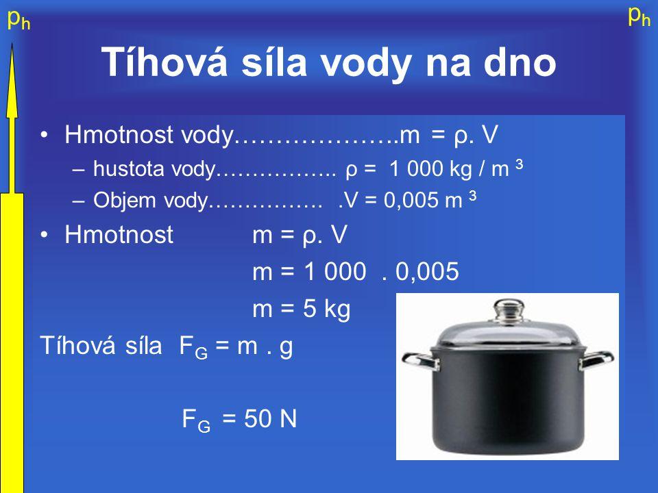 Tíhová síla vody na dno Hmotnost vody………………..m = ρ. V