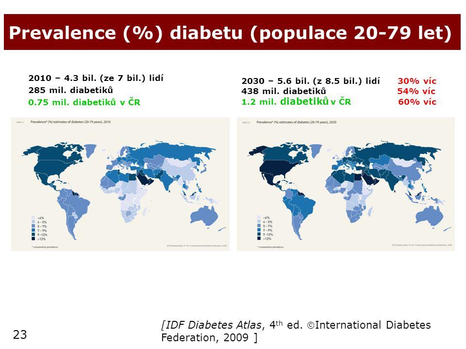 Prevalence (%) diabetu (populace 20-79 let)