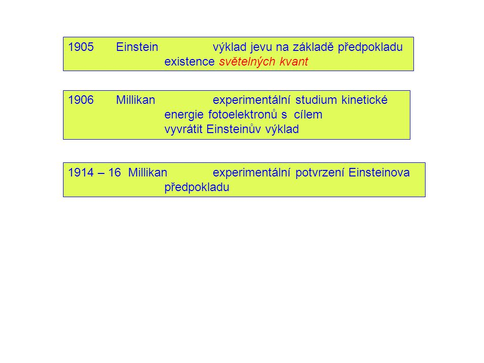 1905 Einstein výklad jevu na základě předpokladu