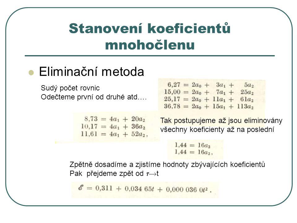 Stanovení koeficientů mnohočlenu