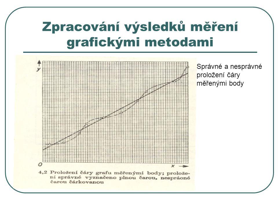 Zpracování výsledků měření grafickými metodami