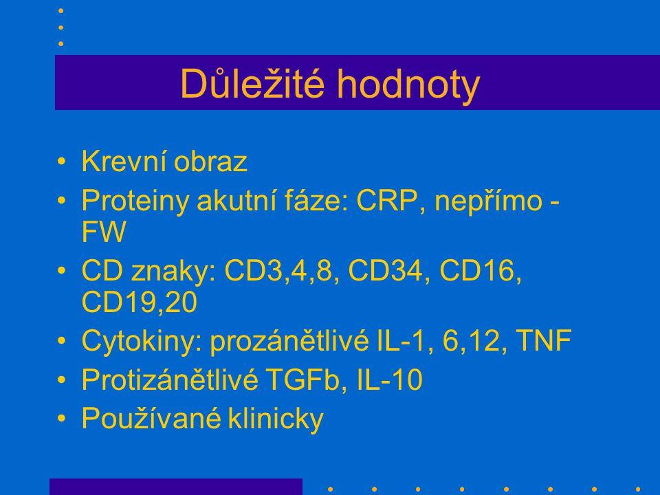 Důležité hodnoty Krevní obraz Proteiny akutní fáze: CRP, nepřímo - FW