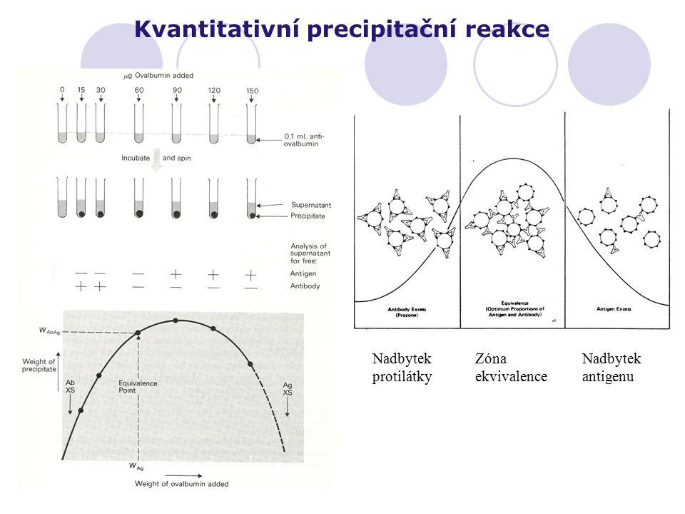 Kvantitativní precipitační reakce